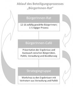 Ablauf_Buergerrat_Grafik